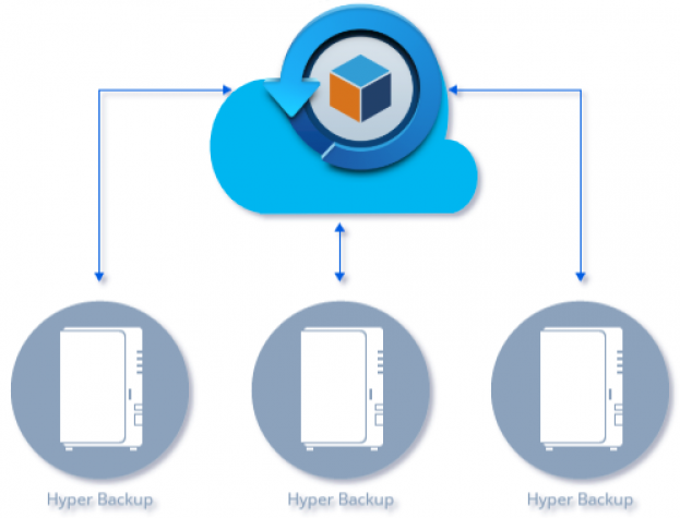 xinfra Hyper Backup Cloud as a Service